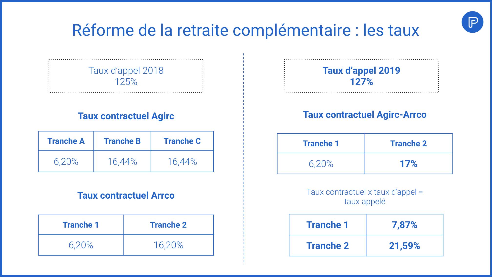 Les différents taux de cotisation - retraite agirc-arrco