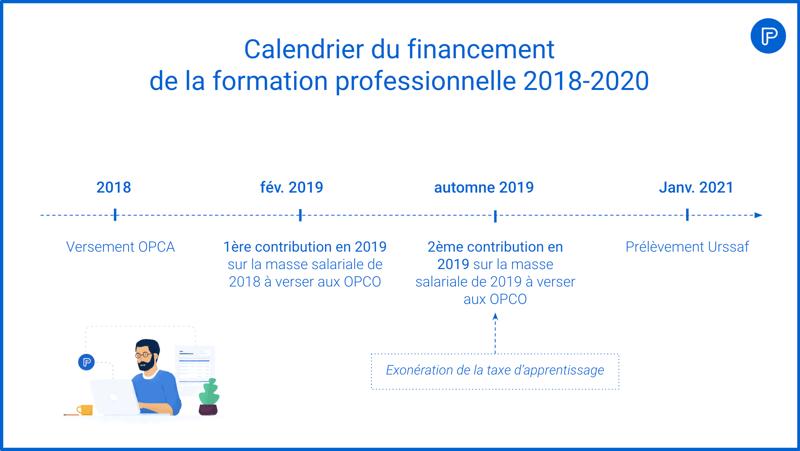 Calendrier du financement de la formation professionnelle