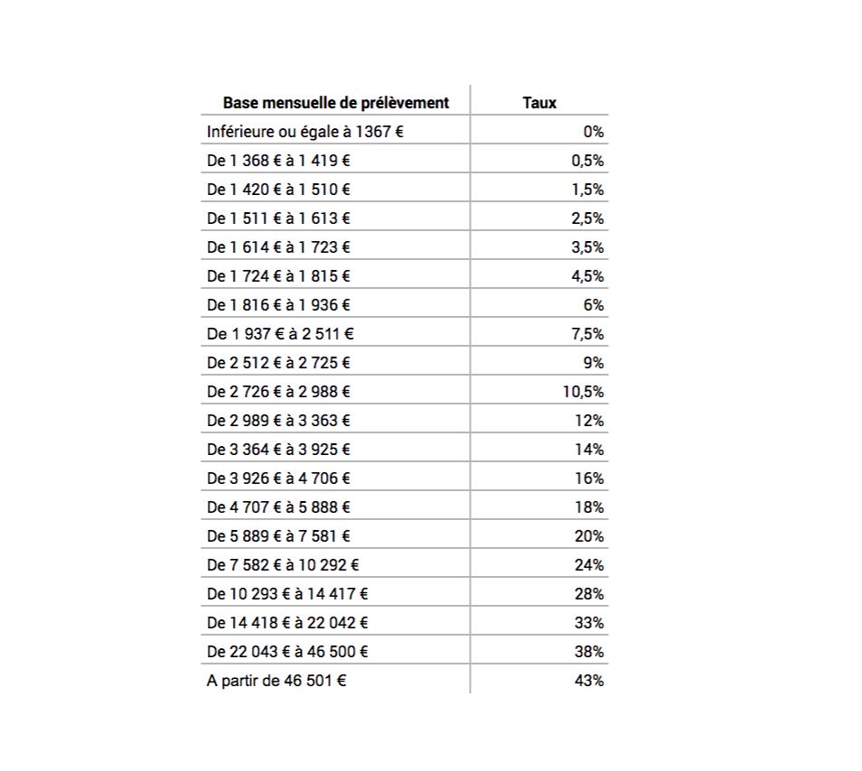 Tableau du taux neutre - prélèvement à la source