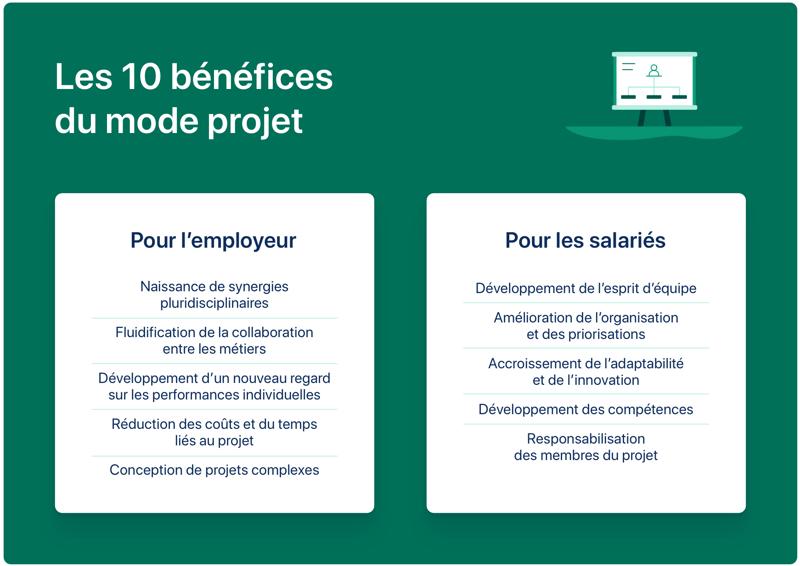 Les 10 bénéfices du mode projet