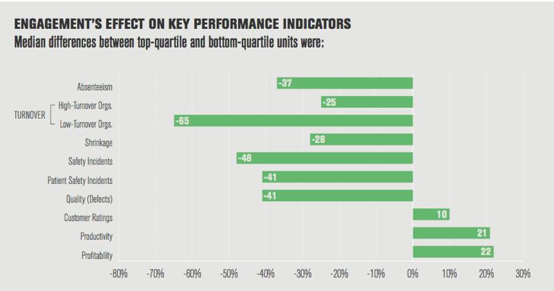 Les effets de l'engagement sur les indicateurs de performance de l'entreprise : Etude Gallup